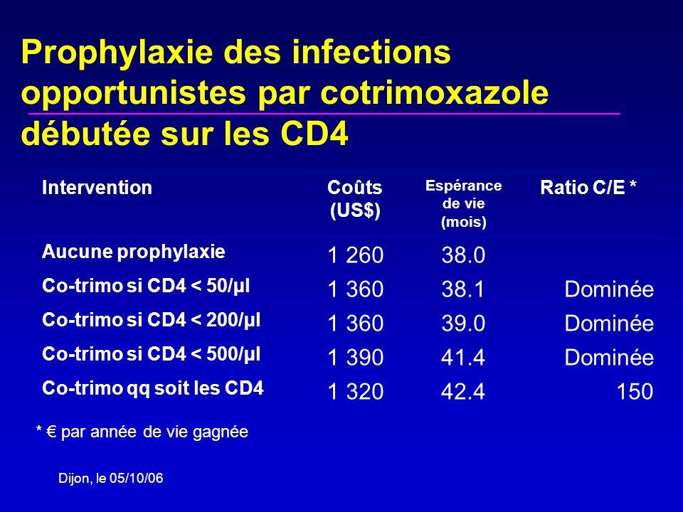 Dijon, le 05/10/06 InterventionCoûts (US$) Espérance de vie (mois) Ratio C/E * Aucune prophylaxie 1 26038.0 Co-trimo si CD4 < 50/µl 1 36038.1Dominée Co-trimo si CD4 < 200/µl 1 36039.0Dominée Co-trimo si CD4 < 500/µl 1 39041.4Dominée Co-trimo qq soit les CD4 1 32042.4150 Prophylaxie des infections opportunistes par cotrimoxazole débutée sur les CD4 * par année de vie gagnée