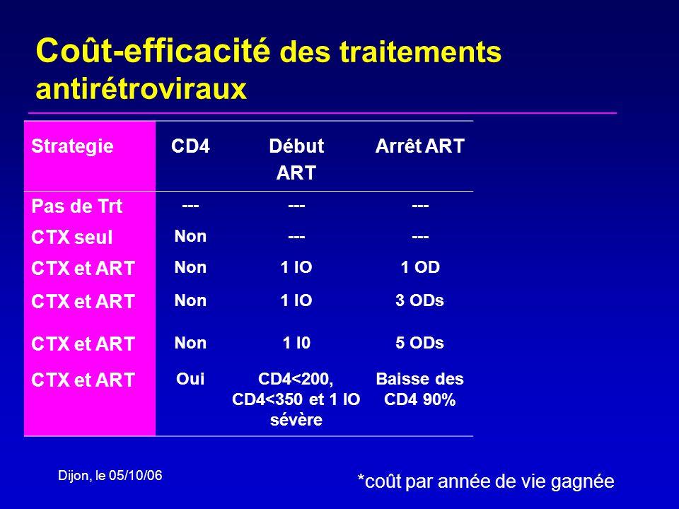 StrategieCD4Début ART Arrêt ART Pas de Trt --- CTX seul Non--- CTX et ART Non1 IO1 OD CTX et ART Non1 IO3 ODs CTX et ART Non1 I05 ODs CTX et ART OuiCD4<200, CD4<350 et 1 IO sévère Baisse des CD4 90% Coût-efficacité des traitements antirétroviraux *coût par année de vie gagnée