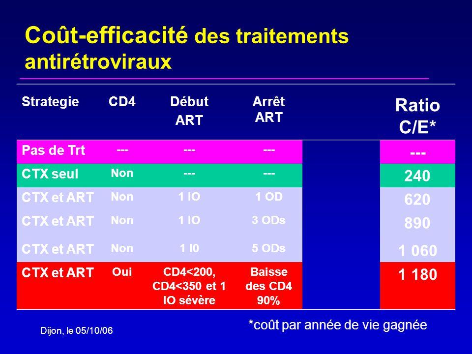 Dijon, le 05/10/06 StrategieCD4Début ART Arrêt ART Ratio C/E* Pas de Trt --- CTX seul Non--- 240 CTX et ART Non1 IO1 OD 620 CTX et ART Non1 IO3 ODs 890 CTX et ART Non1 I05 ODs 1 060 CTX et ART OuiCD4<200, CD4<350 et 1 IO sévère Baisse des CD4 90% 1 180 Coût-efficacité des traitements antirétroviraux *coût par année de vie gagnée