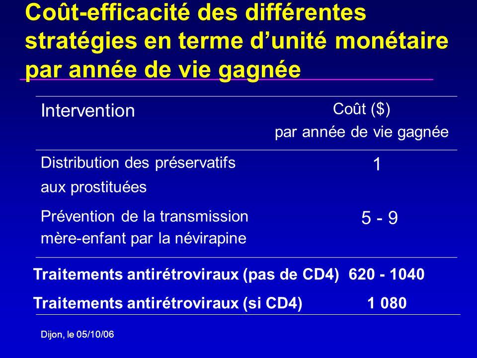 Dijon, le 05/10/06 Coût-efficacité des différentes stratégies en terme dunité monétaire par année de vie gagnée Intervention Coût ($) par année de vie gagnée Distribution des préservatifs aux prostituées 1 Prévention de la transmission mère-enfant par la névirapine 5 - 9 Traitements antirétroviraux (pas de CD4) 620 - 1040 Traitements antirétroviraux (si CD4)1 080