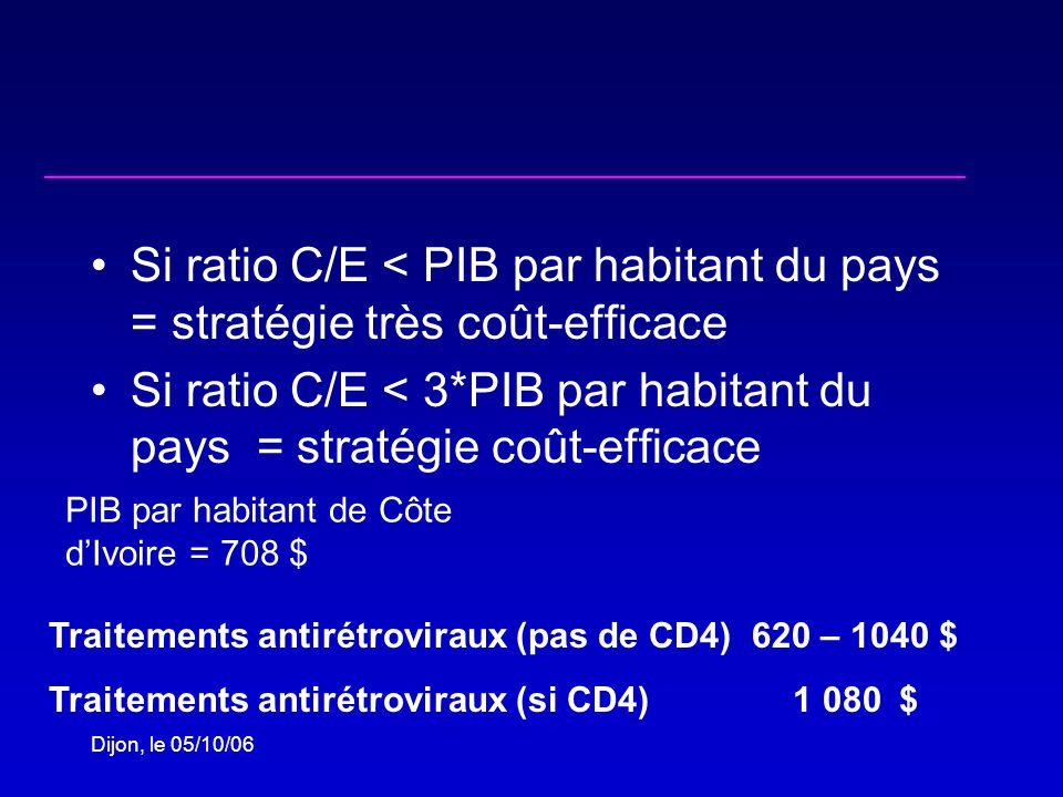 Dijon, le 05/10/06 Si ratio C/E < PIB par habitant du pays = stratégie très coût-efficace Si ratio C/E < 3*PIB par habitant du pays = stratégie coût-efficace Traitements antirétroviraux (pas de CD4) 620 – 1040 $ Traitements antirétroviraux (si CD4)1 080$ PIB par habitant de Côte dIvoire = 708 $