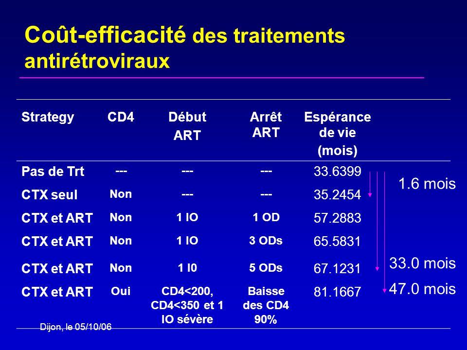 Dijon, le 05/10/06 StrategyCD4Début ART Arrêt ART Espérance de vie (mois) Pas de Trt --- 33.6399 CTX seul Non--- 35.2454 CTX et ART Non1 IO1 OD 57.2883 CTX et ART Non1 IO3 ODs 65.5831 CTX et ART Non1 I05 ODs 67.1231 CTX et ART OuiCD4<200, CD4<350 et 1 IO sévère Baisse des CD4 90% 81.1667 1.6 mois 33.0 mois 47.0 mois Coût-efficacité des traitements antirétroviraux