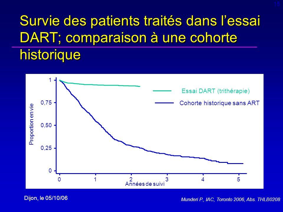 Dijon, le 05/10/06 0 0,25 0,50 0,75 1 Proportion en vie 012345 Années de suivi Cohorte historique sans ART Essai DART (trithérapie) Survie des patients traités dans lessai DART; comparaison à une cohorte historique Munderi P., IAC 2006, Abs.