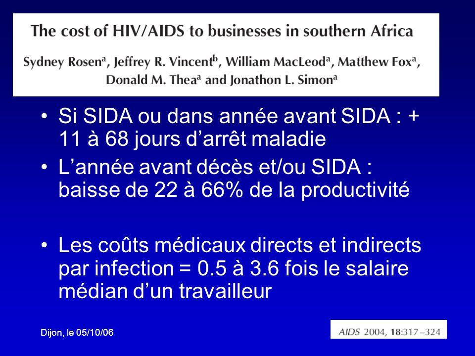 Dijon, le 05/10/06 Si SIDA ou dans année avant SIDA : + 11 à 68 jours darrêt maladie Lannée avant décès et/ou SIDA : baisse de 22 à 66% de la productivité Les coûts médicaux directs et indirects par infection = 0.5 à 3.6 fois le salaire médian dun travailleur