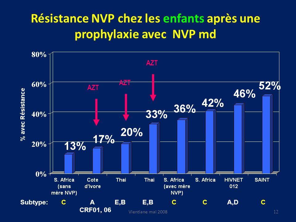 Résistance NVP chez les enfants après une prophylaxie avec NVP md AZT Subtype: C A E,B E,B C C A,D C CRF01, 06 12 Vientiane mai 2008