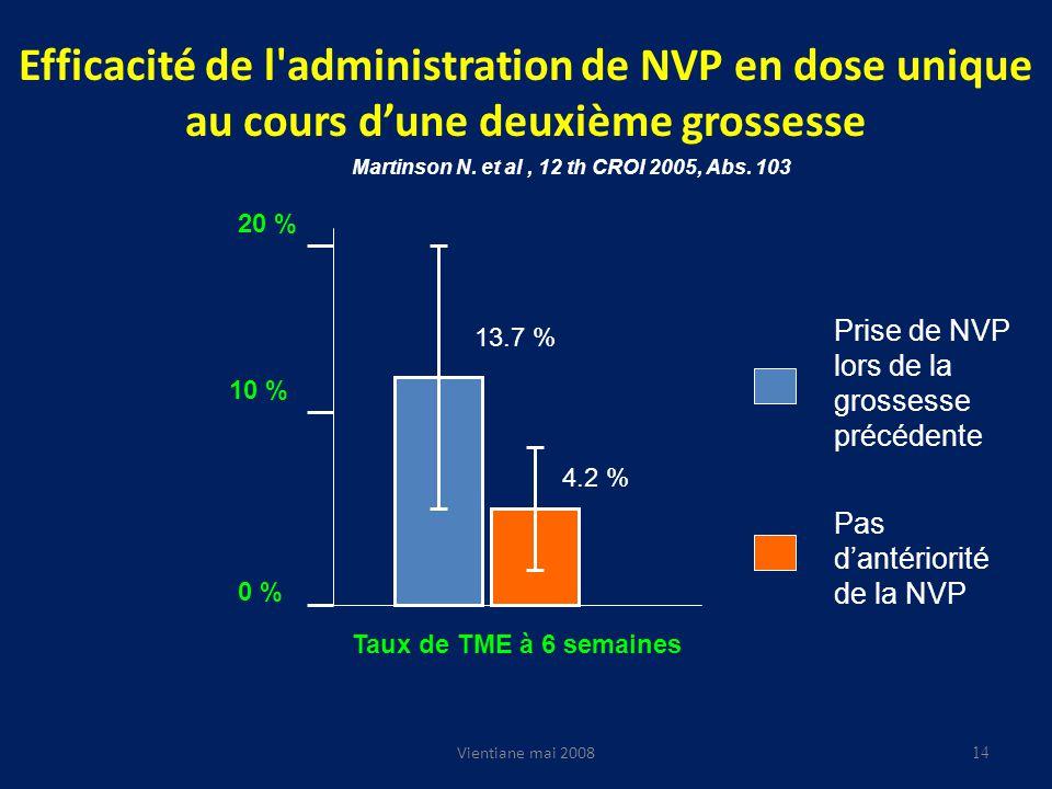 Efficacité de l administration de NVP en dose unique au cours dune deuxième grossesse Vientiane mai 2008 Taux de TME à 6 semaines 20 % 10 % 0 % Martinson N.
