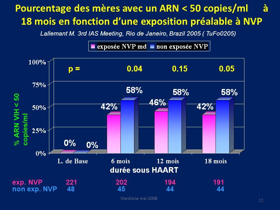 Pourcentage des mères avec un ARN < 50 copies/ml à 18 mois en fonction dune exposition préalable à NVP Vientiane mai 2008 p = 0.04 0.15 0.05 exp.