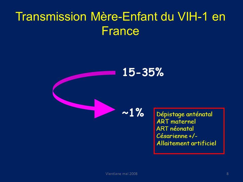 Transmission Mère-Enfant du VIH-1 en France 15-35% ~1% Dépistage anténatal ART maternel ART néonatal Césarienne +/- Allaitement artificiel Vientiane mai 20088