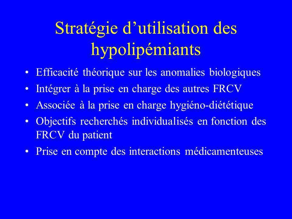 Stratégie dutilisation des hypolipémiants Efficacité théorique sur les anomalies biologiques Intégrer à la prise en charge des autres FRCV Associée à la prise en charge hygiéno-diététique Objectifs recherchés individualisés en fonction des FRCV du patient Prise en compte des interactions médicamenteuses