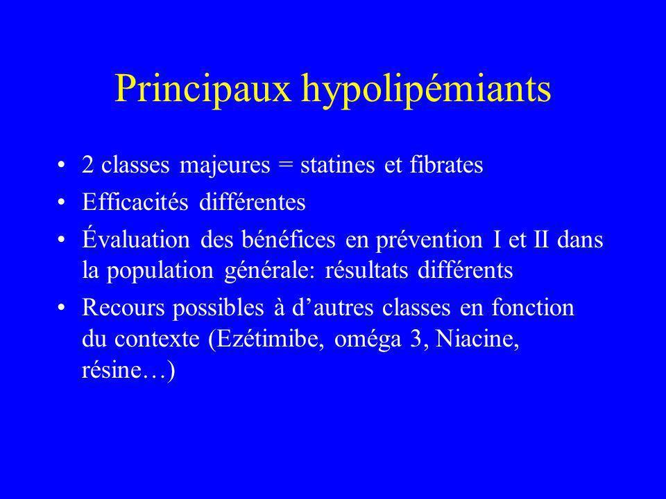 Principaux hypolipémiants 2 classes majeures = statines et fibrates Efficacités différentes Évaluation des bénéfices en prévention I et II dans la population générale: résultats différents Recours possibles à dautres classes en fonction du contexte (Ezétimibe, oméga 3, Niacine, résine…)