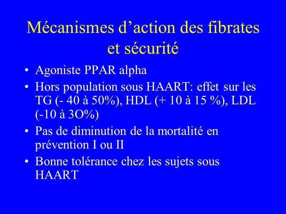 Mécanismes daction des fibrates et sécurité Agoniste PPAR alpha Hors population sous HAART: effet sur les TG (- 40 à 50%), HDL (+ 10 à 15 %), LDL (-10 à 3O%) Pas de diminution de la mortalité en prévention I ou II Bonne tolérance chez les sujets sous HAART