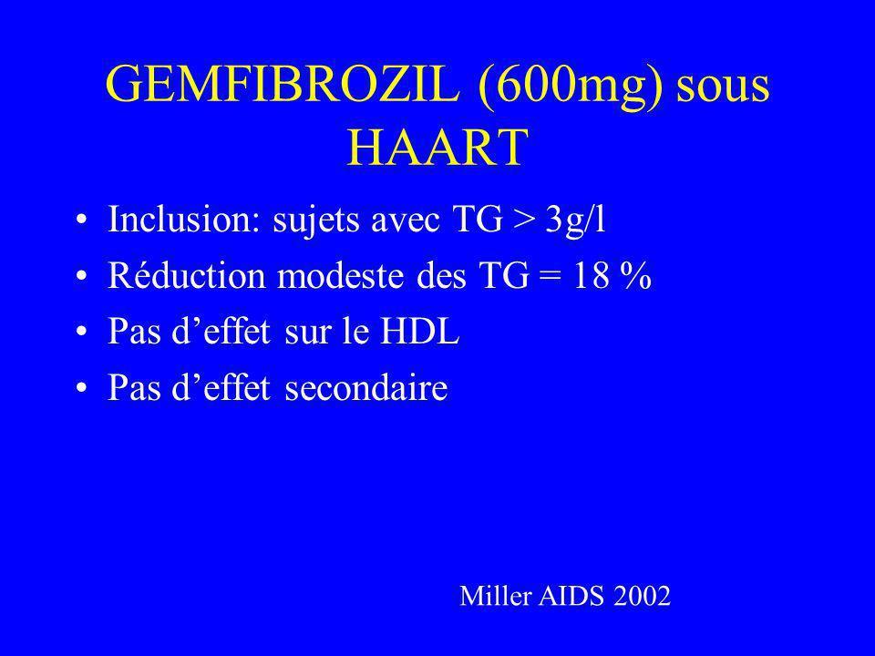 GEMFIBROZIL (600mg) sous HAART Inclusion: sujets avec TG > 3g/l Réduction modeste des TG = 18 % Pas deffet sur le HDL Pas deffet secondaire Miller AIDS 2002