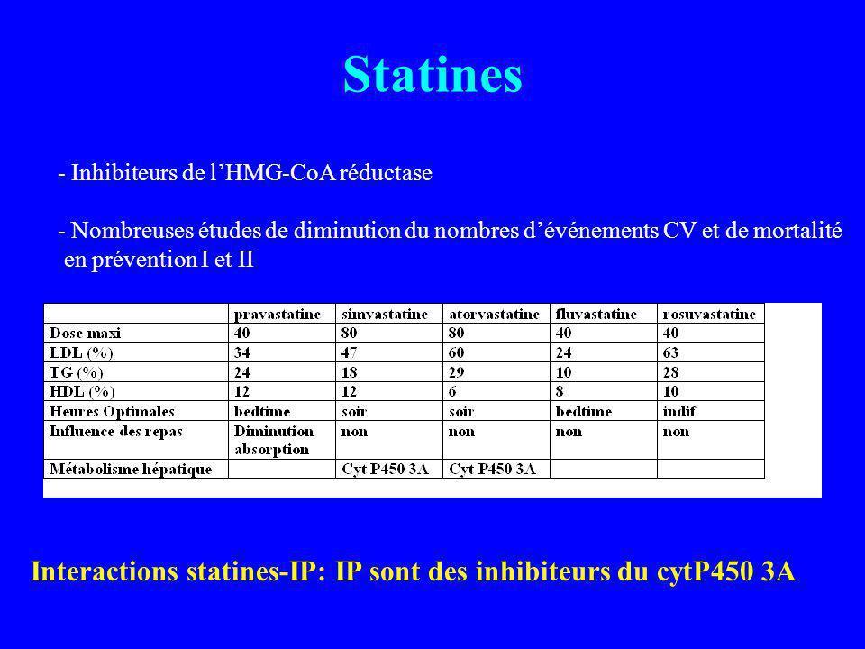 Statines - Inhibiteurs de lHMG-CoA réductase - Nombreuses études de diminution du nombres dévénements CV et de mortalité en prévention I et II Interactions statines-IP: IP sont des inhibiteurs du cytP450 3A