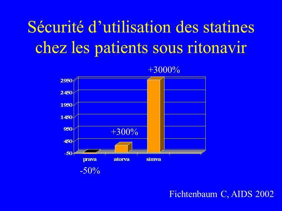 Sécurité dutilisation des statines chez les patients sous ritonavir Fichtenbaum C, AIDS 2002 Fig.