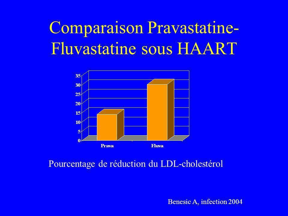 Comparaison Pravastatine- Fluvastatine sous HAART Pourcentage de réduction du LDL-cholestérol Benesic A, infection 2004