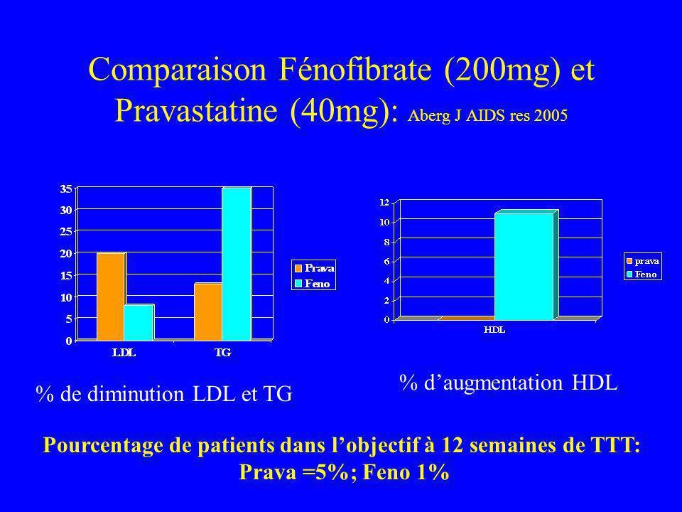 Comparaison Fénofibrate (200mg) et Pravastatine (40mg): Aberg J AIDS res 2005 % de diminution LDL et TG % daugmentation HDL Pourcentage de patients dans lobjectif à 12 semaines de TTT: Prava =5%; Feno 1%