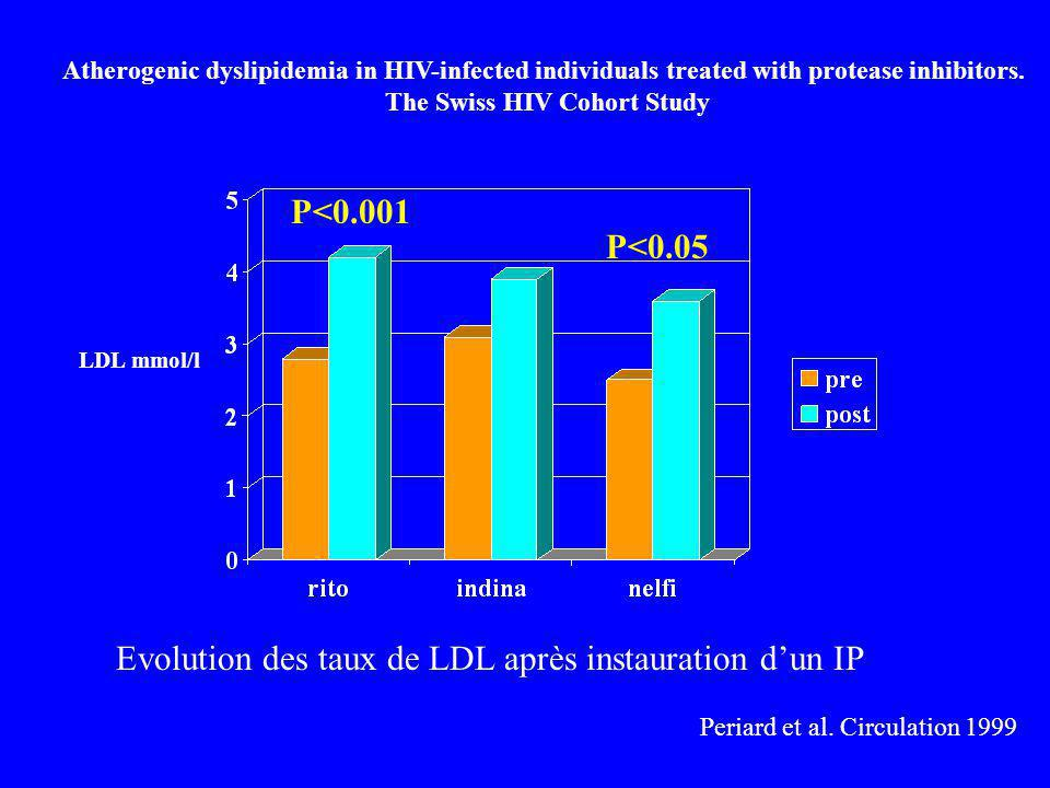 P<0.001 Periard et al. Circulation 1999 Atherogenic dyslipidemia in HIV-infected individuals treated with protease inhibitors. The Swiss HIV Cohort St