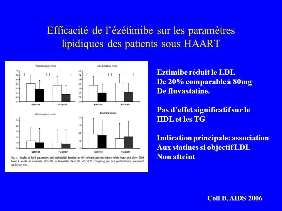 Efficacité de lézétimibe sur les paramètres lipidiques des patients sous HAART Coll B, AIDS 2006 Eztimibe réduit le LDL De 20% comparable à 80mg De fluvastatine.