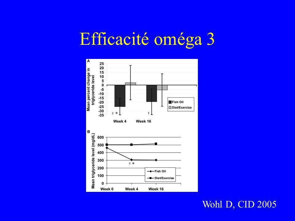 Efficacité oméga 3 Wohl D, CID 2005