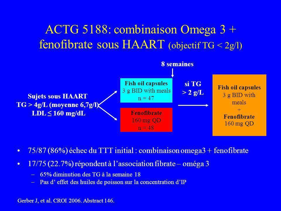 ACTG 5188: combinaison Omega 3 + fenofibrate sous HAART (objectif TG < 2g/l) 75/87 (86%) échec du TTT initial : combinaison omega3 + fenofibrate 17/75 (22.7%) répondent à lassociation fibrate – oméga 3 –65% diminution des TG à la semaine 18 –Pas d effet des huiles de poisson sur la concentration dIP Fish oil capsules 3 g BID with meals n = 47 Fenofibrate 160 mg QD n = 48 Sujets sous HAART TG > 4g/L (moyenne 6,7g/l) LDL 160 mg/dL 8 semaines si TG > 2 g/L Fish oil capsules 3 g BID with meals + Fenofibrate 160 mg QD Gerber J, et al.