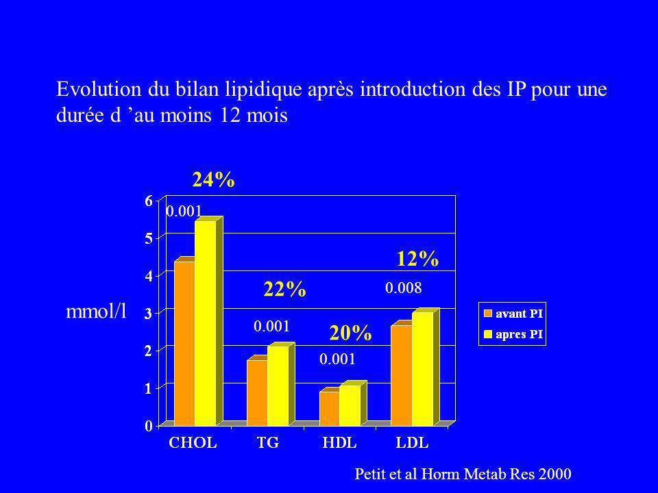 Petit et al Horm Metab Res 2000 0.001 0.008 mmol/l 24% 22% 12% 20% Evolution du bilan lipidique après introduction des IP pour une durée d au moins 12 mois