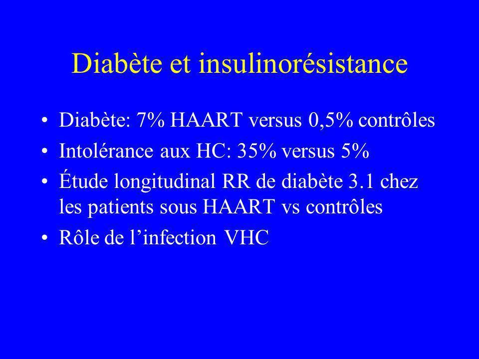Diabète et insulinorésistance Diabète: 7% HAART versus 0,5% contrôles Intolérance aux HC: 35% versus 5% Étude longitudinal RR de diabète 3.1 chez les patients sous HAART vs contrôles Rôle de linfection VHC