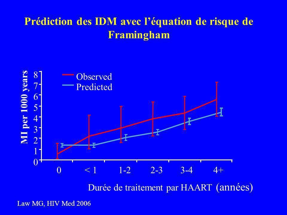 Prédiction des IDM avec léquation de risque de Framingham Law MG, HIV Med 2006 MI per 1000 years 0 1 2 3 4 5 6 7 8 Durée de traitement par HAART (années) < 11-22-33-44+0 Observed Predicted