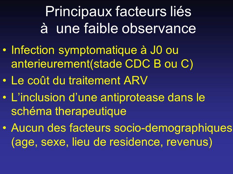 Principaux facteurs liés à une faible observance Infection symptomatique à J0 ou anterieurement(stade CDC B ou C) Le coût du traitement ARV Linclusion dune antiprotease dans le schéma therapeutique Aucun des facteurs socio-demographiques (age, sexe, lieu de residence, revenus)