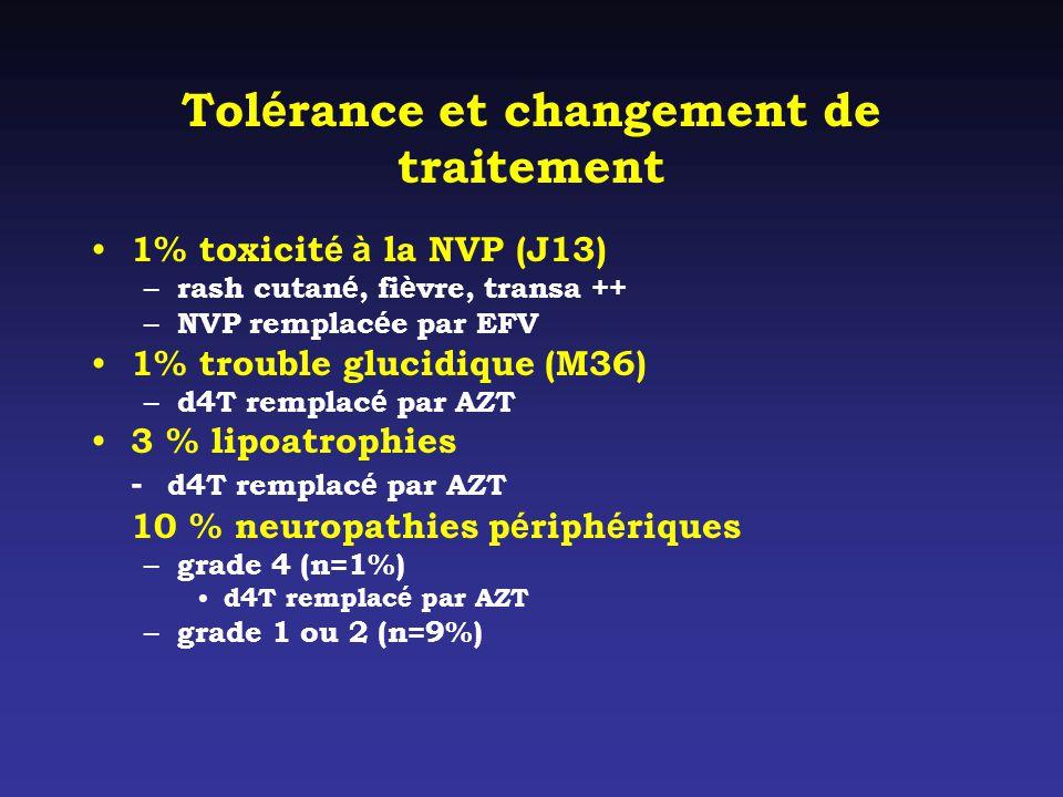 Tol é rance et changement de traitement 1% toxicit é à la NVP (J13) – rash cutan é, fi è vre, transa ++ – NVP remplac é e par EFV 1% trouble glucidique (M36) – d4T remplac é par AZT 3 % lipoatrophies - d4T remplac é par AZT 10 % neuropathies p é riph é riques – grade 4 (n=1%) d4T remplac é par AZT – grade 1 ou 2 (n=9%)