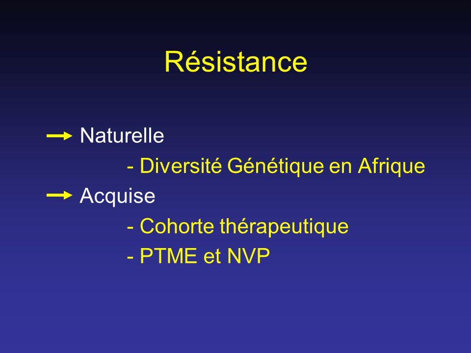 Résistance Naturelle - Diversité Génétique en Afrique Acquise - Cohorte thérapeutique - PTME et NVP