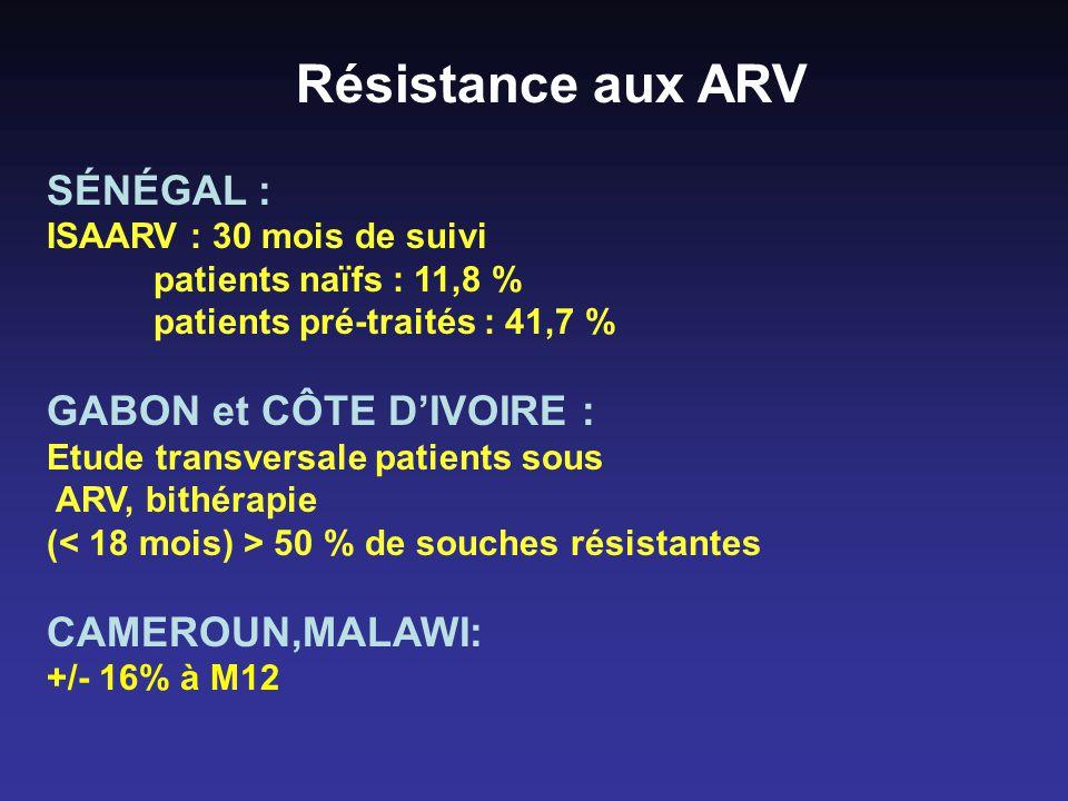 Résistance aux ARV SÉNÉGAL : ISAARV : 30 mois de suivi patients naïfs : 11,8 % patients pré-traités : 41,7 % GABON et CÔTE DIVOIRE : Etude transversale patients sous ARV, bithérapie ( 50 % de souches résistantes CAMEROUN,MALAWI: +/- 16% à M12