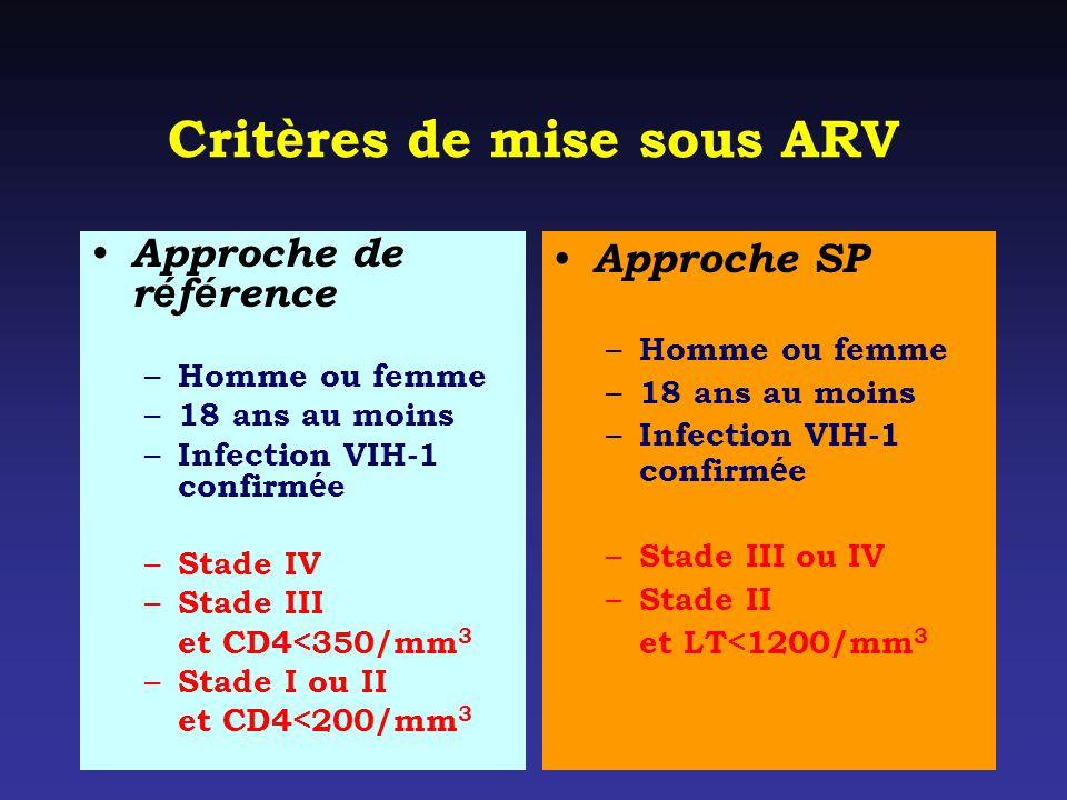 Crit è res de mise sous ARV Approche de r é f é rence – Homme ou femme – 18 ans au moins – Infection VIH-1 confirm é e – Stade IV – Stade III et CD4<350/mm 3 – Stade I ou II et CD4<200/mm 3 Approche SP – Homme ou femme – 18 ans au moins – Infection VIH-1 confirm é e – Stade III ou IV – Stade II et LT<1200/mm 3
