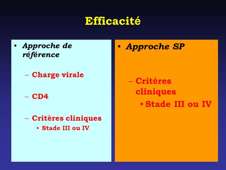 Efficacit é Approche de r é f é rence – Charge virale – CD4 – Crit è res cliniques Stade III ou IV Approche SP – Crit è res cliniques Stade III ou IV