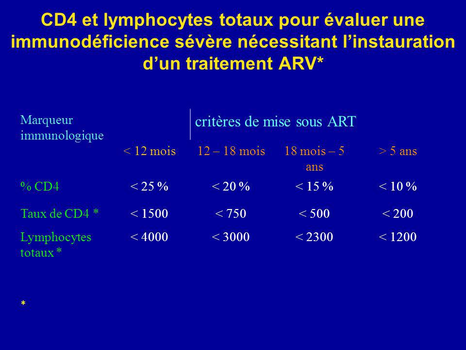 Bujumbura ESTHER 9 avril 200813 CD4 et lymphocytes totaux pour évaluer une immunodéficience sévère nécessitant linstauration dun traitement ARV* Marqu