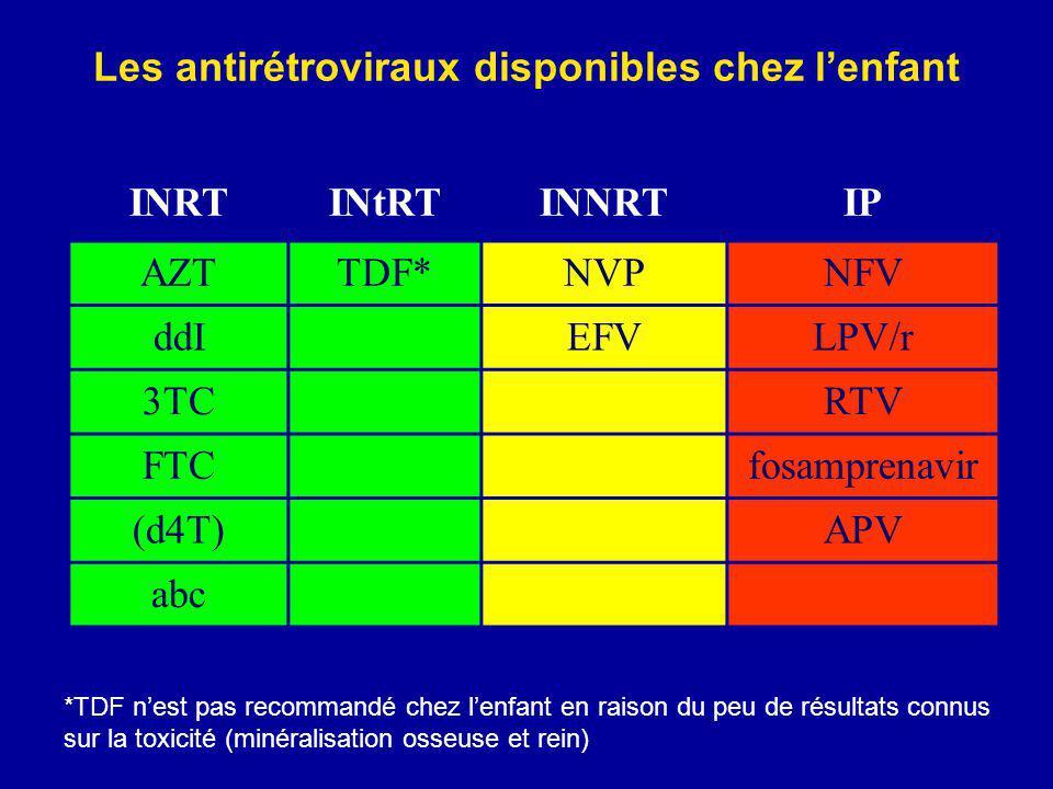 Bujumbura ESTHER 9 avril 200814 Les antirétroviraux disponibles chez lenfant INRTINtRTINNRTIP AZTTDF*NVPNFV ddIEFVLPV/r 3TCRTV FTCfosamprenavir (d4T)APV abc *TDF nest pas recommandé chez lenfant en raison du peu de résultats connus sur la toxicité (minéralisation osseuse et rein)