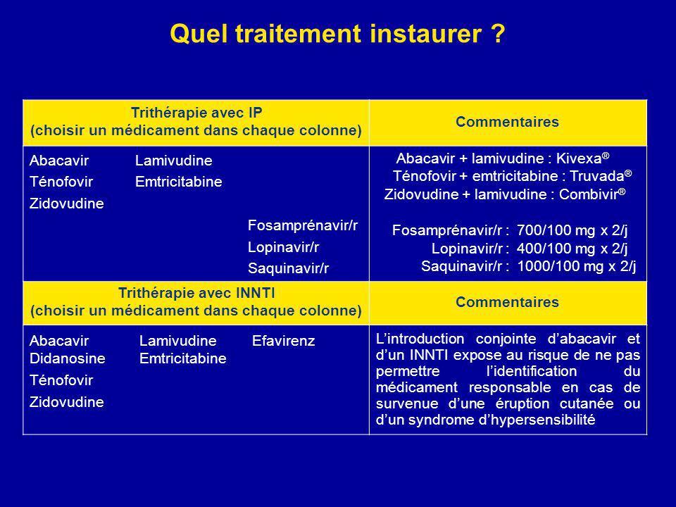 En pratique Inhibiteur TI 1Inhibiteur TI 2Inhibiteur NN TI Combivir 1 cp matin et soirViramune ou Sustiva 600 mg ou Kivexa ou Truvada Atripla (juin / septembre 2008 ?)