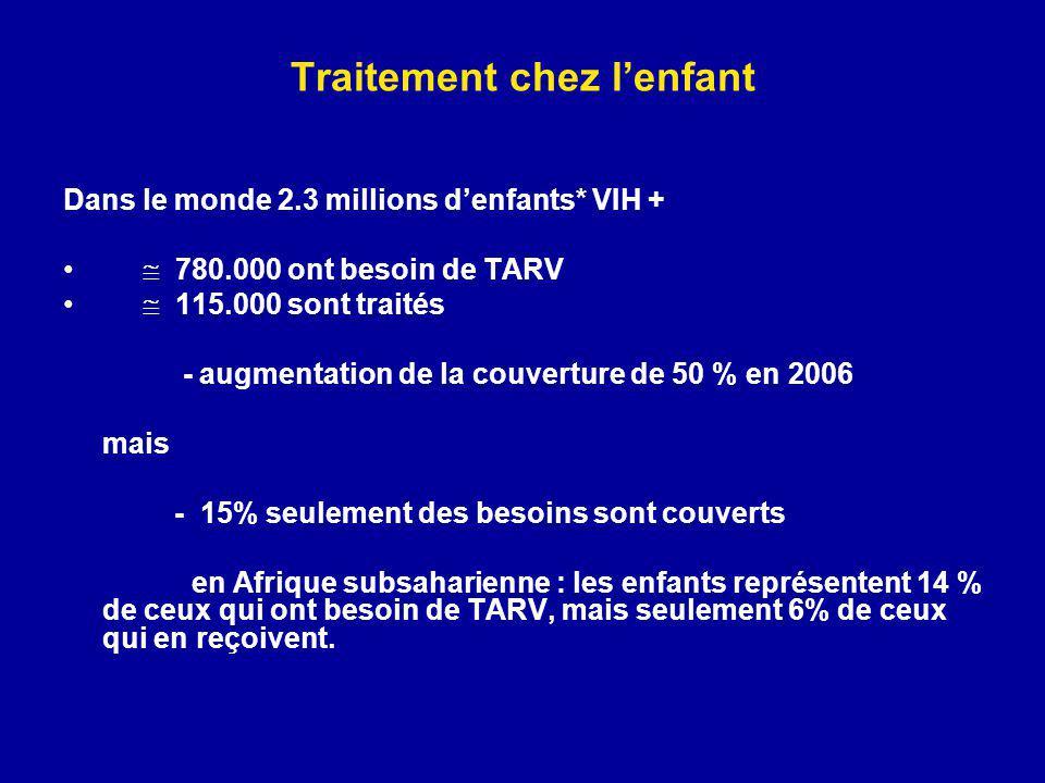 Traitement chez lenfant Dans le monde 2.3 millions denfants* VIH + 780.000 ont besoin de TARV 115.000 sont traités - augmentation de la couverture de 50 % en 2006 mais - 15% seulement des besoins sont couverts en Afrique subsaharienne : les enfants représentent 14 % de ceux qui ont besoin de TARV, mais seulement 6% de ceux qui en reçoivent.