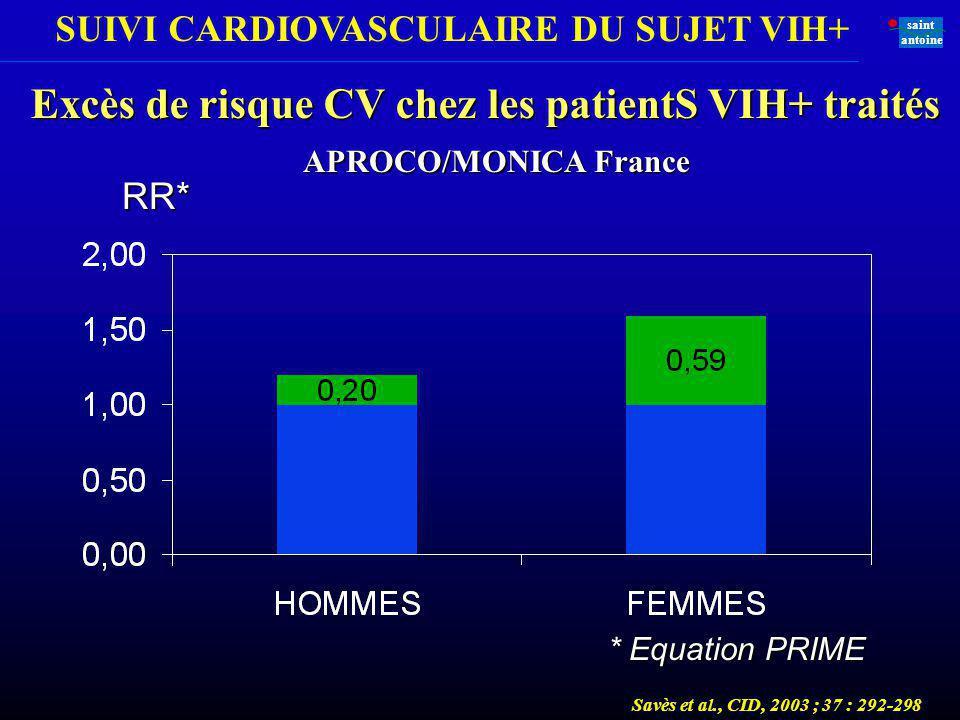 SUIVI CARDIOVASCULAIRE DU SUJET VIH+ saint antoine Excès de risque CV chez les patientS VIH+ traités RR* * Equation PRIME APROCO/MONICA France Savès e
