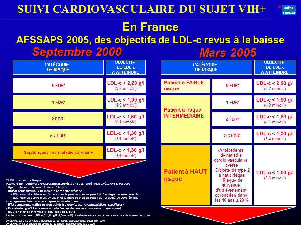 SUIVI CARDIOVASCULAIRE DU SUJET VIH+ saint antoine En France AFSSAPS 2005, des objectifs de LDL-c revus à la baisse AFSSAPS. La prise en charge thérap