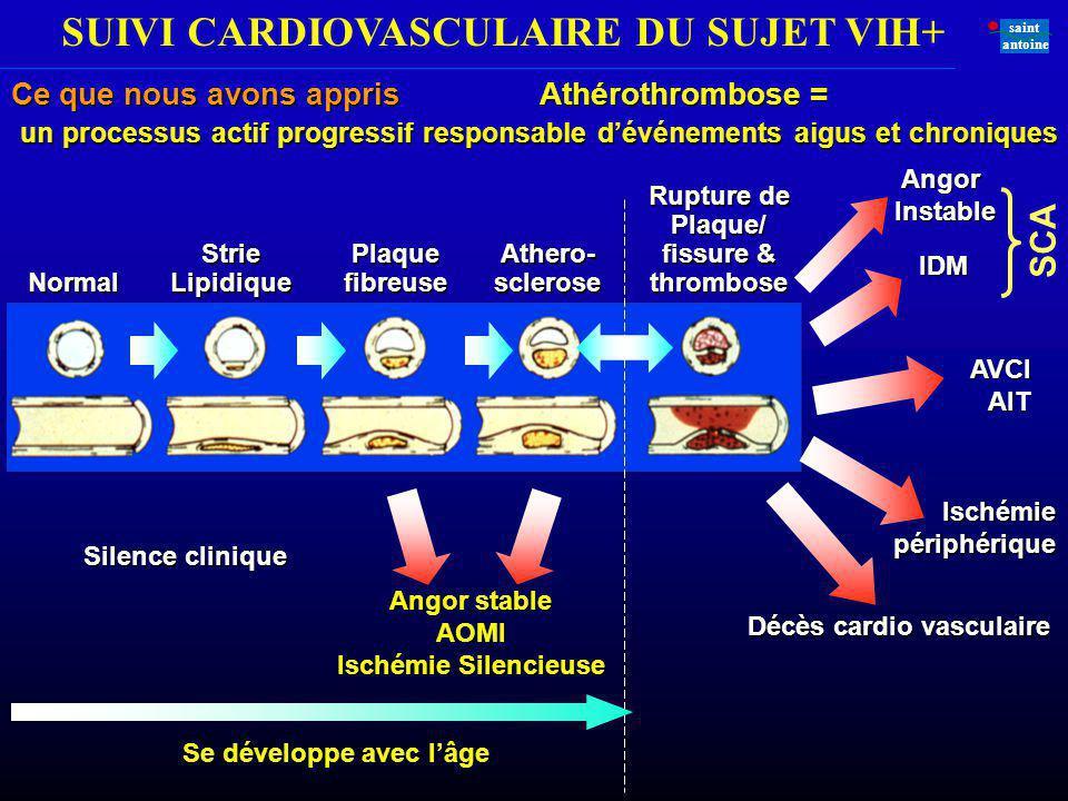 SUIVI CARDIOVASCULAIRE DU SUJET VIH+ saint antoine Normal StrieLipidiquePlaquefibreuse Athero- sclerose Rupture de Plaque/ fissure & thrombose IDM AVC