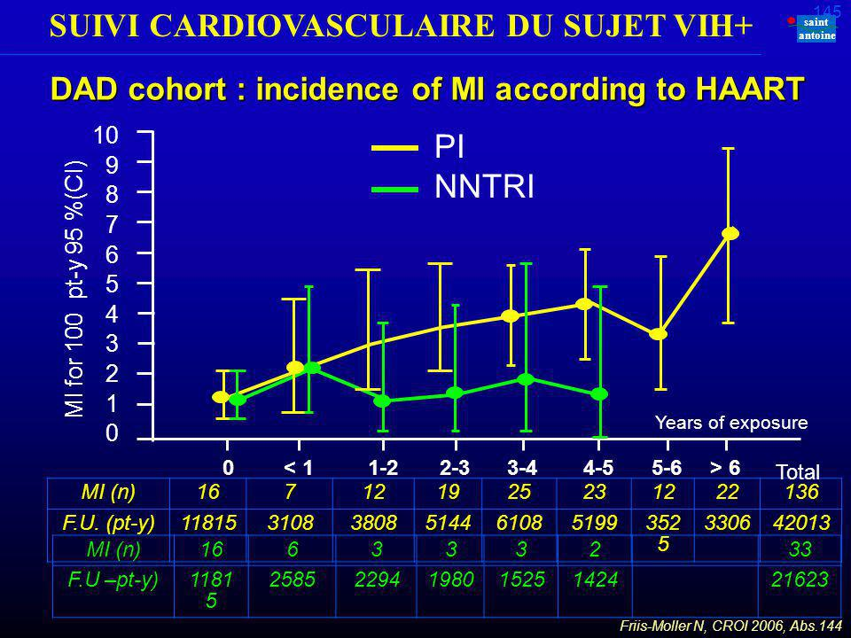 SUIVI CARDIOVASCULAIRE DU SUJET VIH+ saint antoine 144 DAD cohort : incidence of MI according to ART RR MI incidence adjusted on gender, age, cohort, year, history of personal or familial CV disease, tobacco, BMI, other ART treatment class 1,16 (IC 95 % : 1,10-1,23) per year exposure to PI (p = 0,0001) 1,05 (IC 95 % : 0,98-1,13) per year exposure to INNTI (p = 0,17) RR MI incidence adjusted on lipid parameters 1,10 (IC 95 % : 1,03-1,17) per year exposure to PI 1,00 (IC 95 % : 0,93-1,10) per year exposure to NNTRI Friis-Moller N, CROI 2006, Abs.144