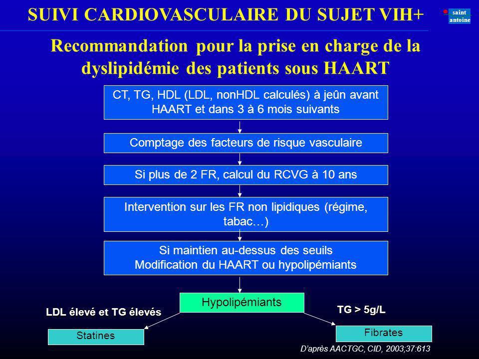 SUIVI CARDIOVASCULAIRE DU SUJET VIH+ saint antoine Recommandation pour la prise en charge de la dyslipidémie des patients sous HAART CT, TG, HDL (LDL,