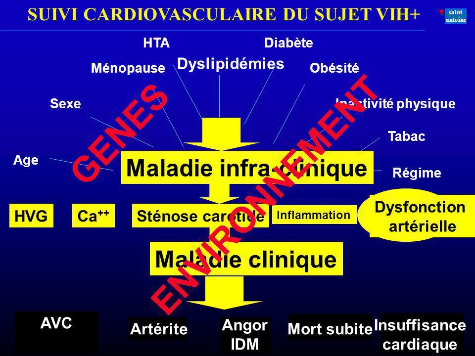 SUIVI CARDIOVASCULAIRE DU SUJET VIH+ saint antoine Ce que nous devrions faire Ischémie / Viabilité Scintigraphie myocardique Thallium ne se fixe que sur les cellules myocardiques dont le métabolisme est normal / différents tests de provocation