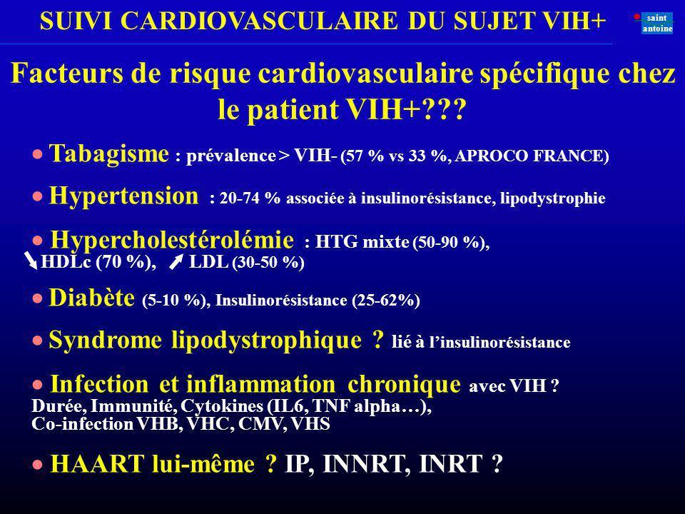 SUIVI CARDIOVASCULAIRE DU SUJET VIH+ saint antoine Tabagisme : prévalence > VIH- (57 % vs 33 %, APROCO FRANCE) Hypertension : 20-74 % associée à insul