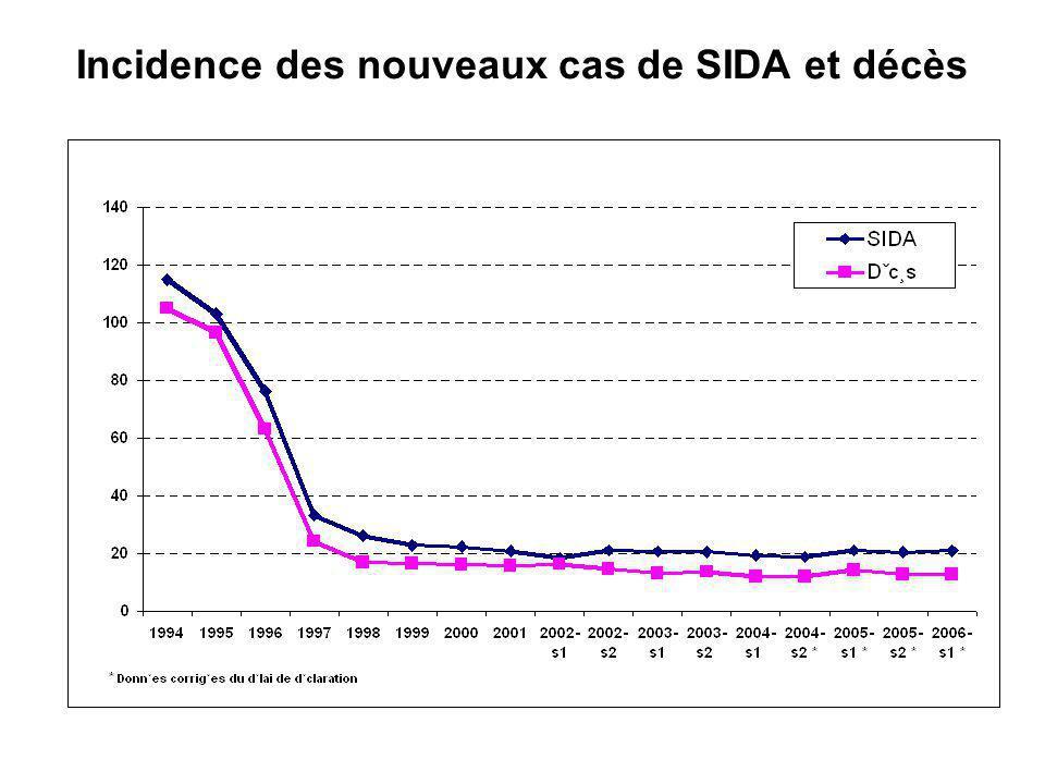Incidence des nouveaux cas de SIDA et décès