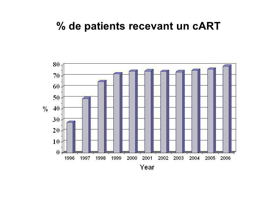 % de patients recevant un cART