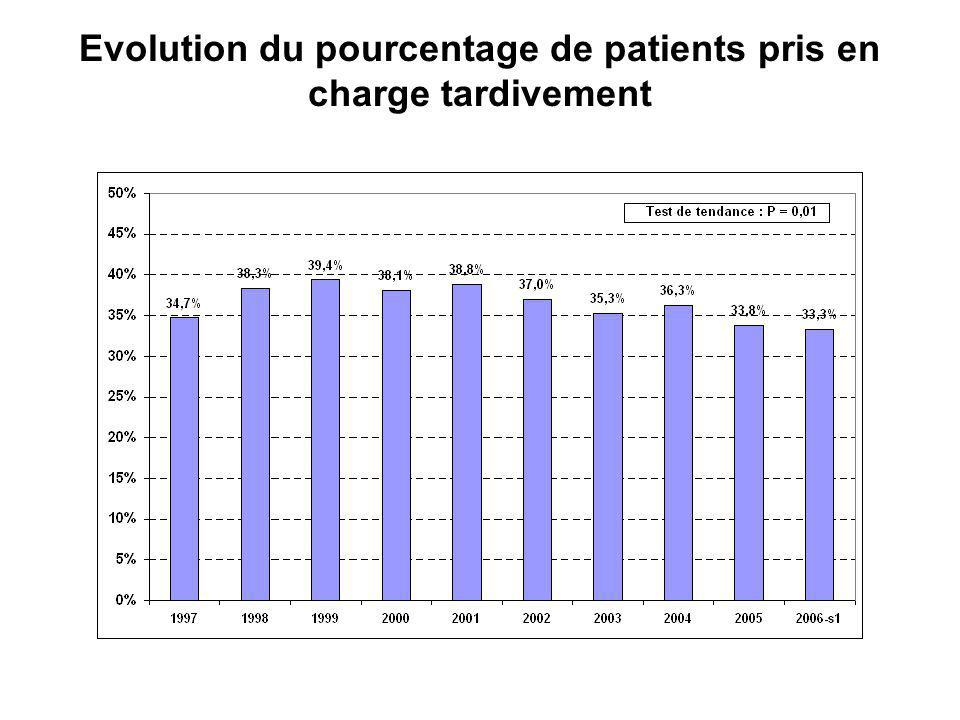 Evolution du pourcentage de patients pris en charge tardivement