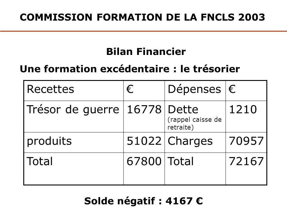 COMMISSION FORMATION DE LA FNCLS 2003 Bilan Financier Une formation excédentaire : le trésorier RecettesDépenses Trésor de guerre16778Dette (rappel ca