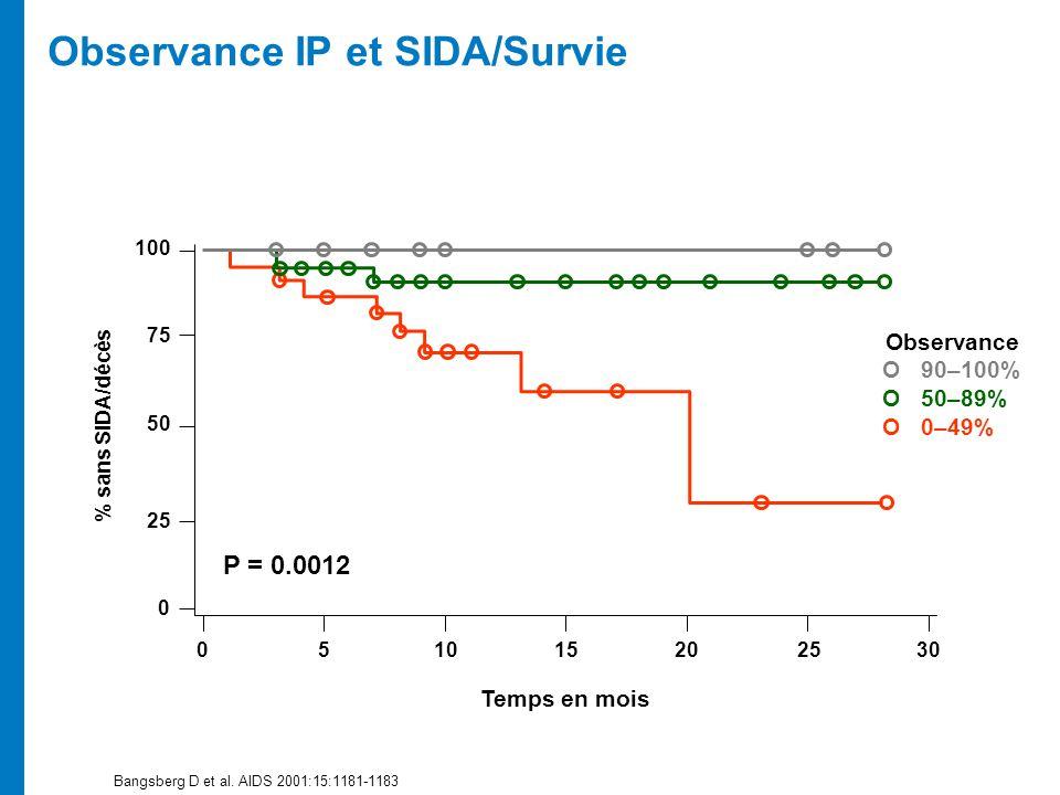Bangsberg D et al. AIDS 2001:15:1181-1183 Observance IP et SIDA/Survie % sans SIDA/décès Temps en mois P = 0.0012 051015202530 0 25 50 75 100 Observan