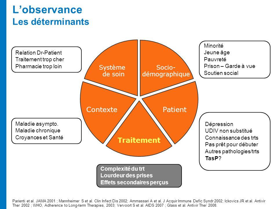 Lobservance Les déterminants Parienti et al. JAMA 2001 ; Mannheimer S et al. Clin Infect Dis 2002; Ammassari A et al. J Acquir Immune Defic Syndr 2002